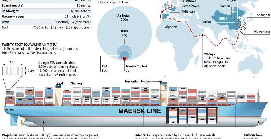 TripleE Maersk